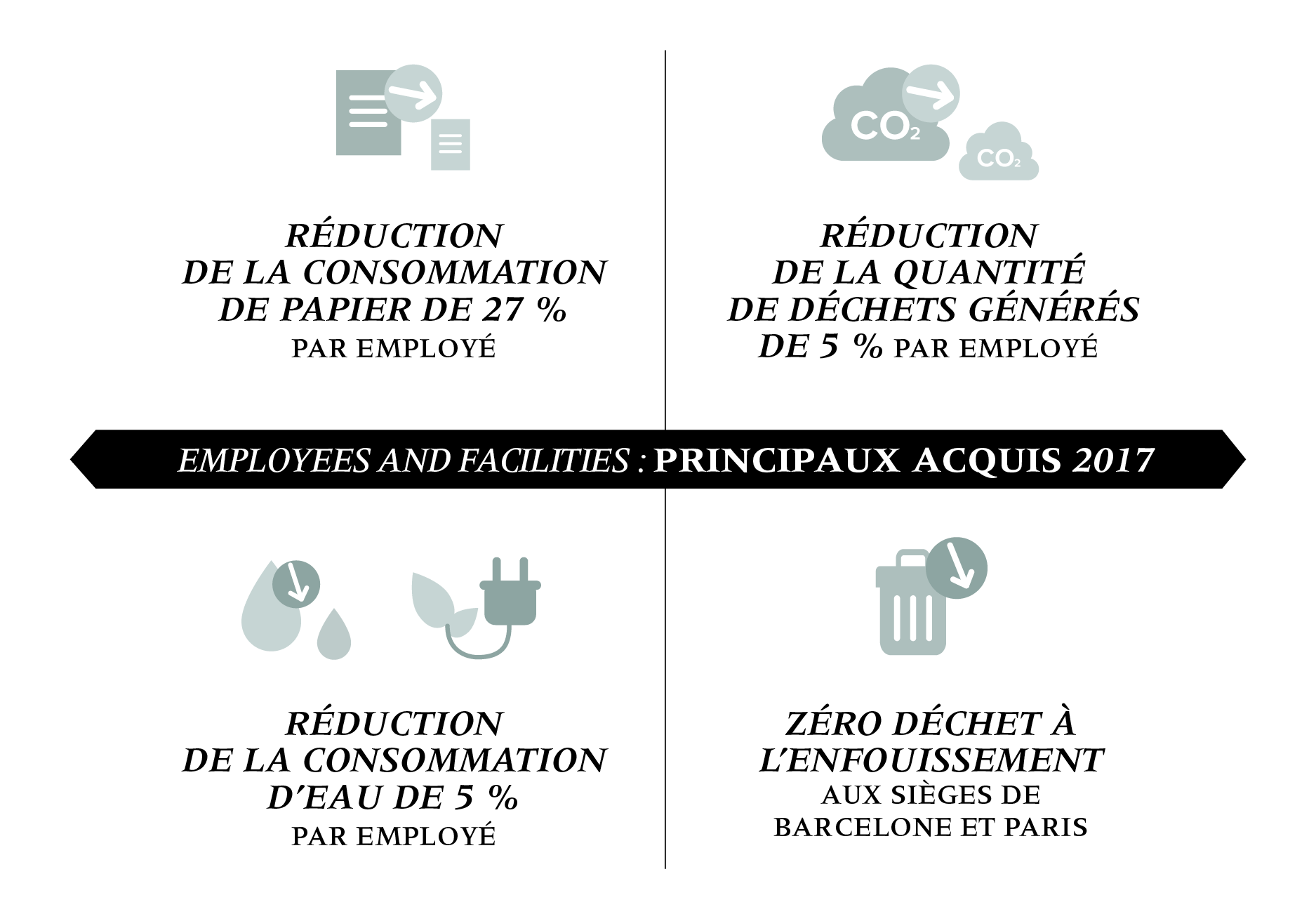 Employees and facilities : Principaux acquis 2017
